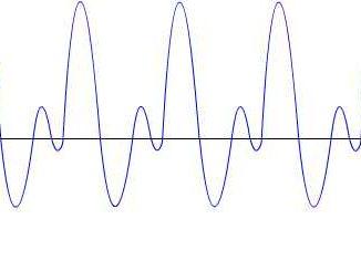 Graphique représentant les variations périodiques d'une grandeur X en fonction du temps