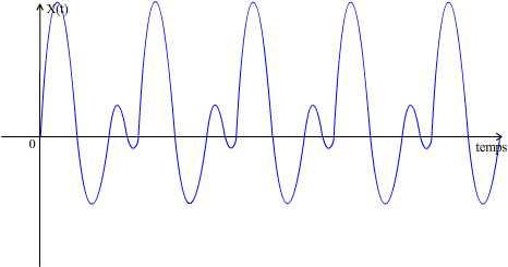 graphe-grandeur-periodique