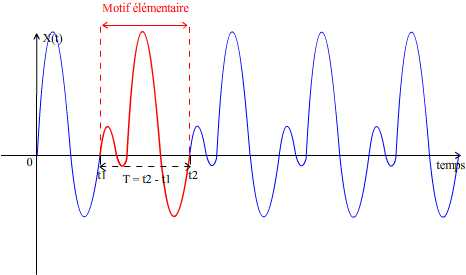 Détermination de la période d'un signal périodique