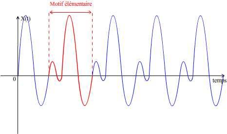 Motif élémentaire sur un graphique représentant les variation d'une grandeur périodique
