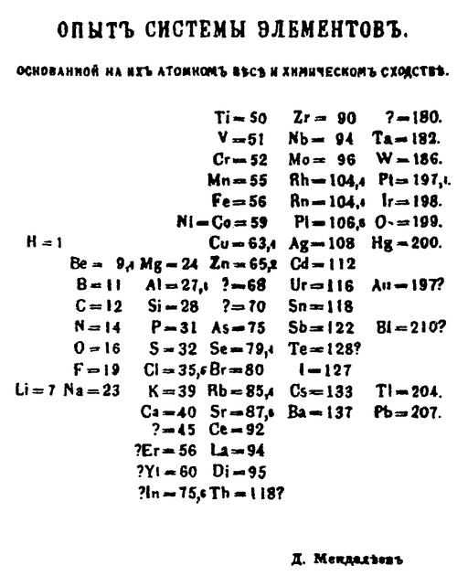 Tableau de mendeleïev