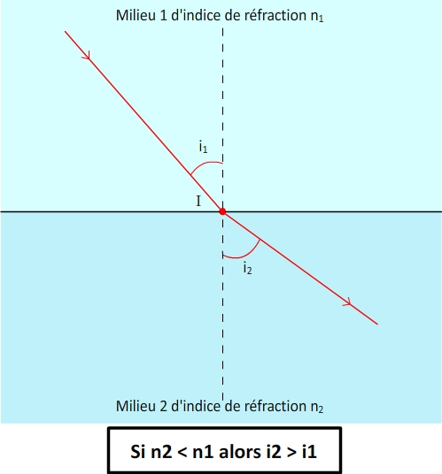 Réfraction lors du passage de la lumière vers un milieu d'indice plus petit