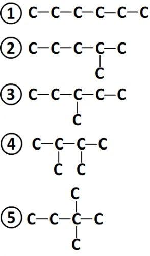 Chaines des isomères de formule C6H14
