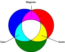 Mélanges des couleurs primaires en synthèse additive
