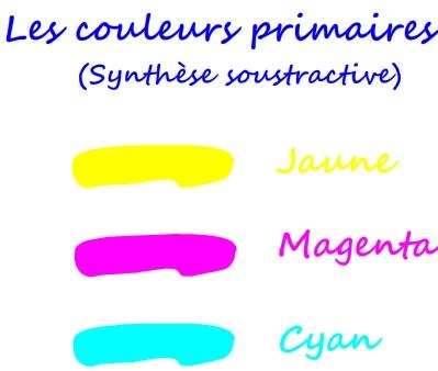 Couleurs primaires en synthèse soustractive