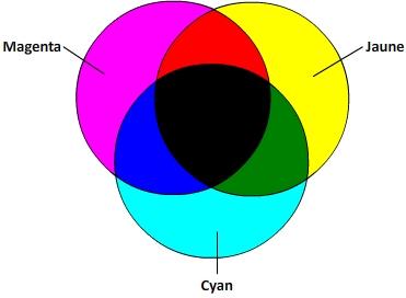 Combinaison de couleurs primaires en synthèse soustractive