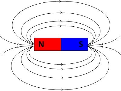 champ magnetique aimant droit