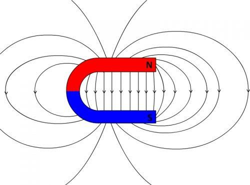 Lignes de champ magnétique d'un aimant en U