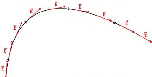 Ligne de champ et champ électrique