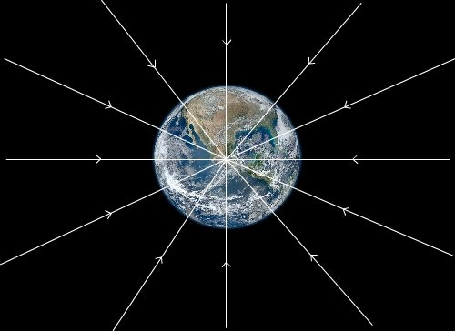 Lignes du champ de gravitation de la Terre
