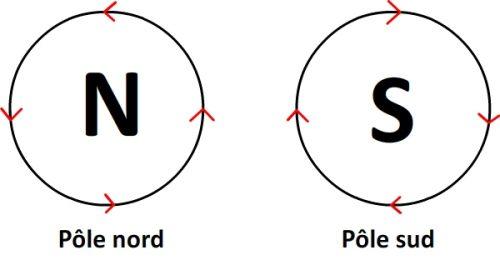 Pôles nord et sud d'un solénoïde