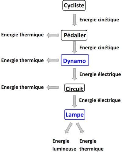 Exemple de chaîne énergétique: du cycliste jusqu'au phare de son vélo