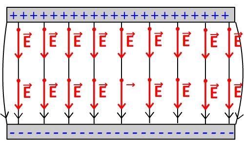 Champ électrique d'un condensateur
