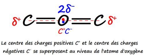 Molécule apolaire de dioxyde de carbone, superposition des centres des charges positives et négatives
