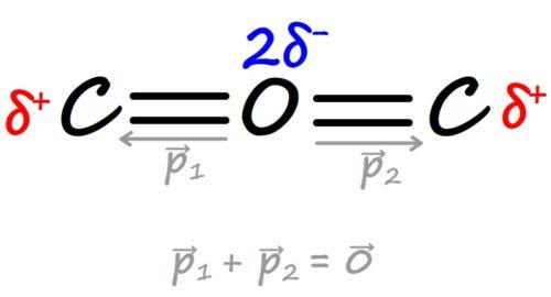 Molécule apolaire de dioxyde de carbone, moment dipolaire total nul