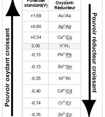 Pouvoir oxydant et potentiel standard de quelques couples oxydant-réducteur