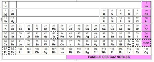 Famille des gaz nobles