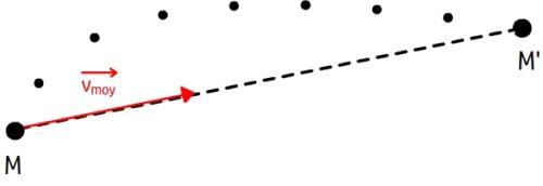 Vecteur vitesse moyenne
