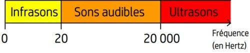Domaine de fréquence des sons audibles