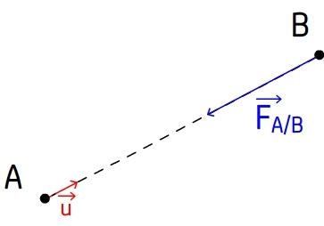 Vecteur unitaire force de gravitation