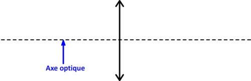 Axe optique d'une lentille