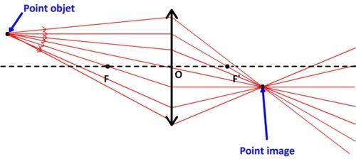Formation d'une point image à partir d'un point objet