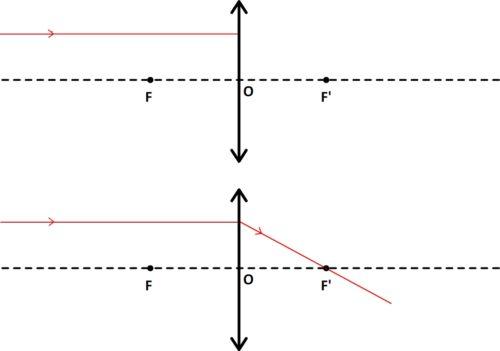 Rayon incident parallele à l'axe optique