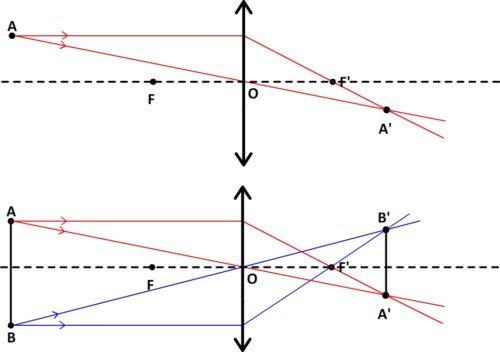 Image d'un segment AB quelconque.