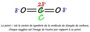 Molécule apolaire de dioxyde de carbone et centre de symétrie