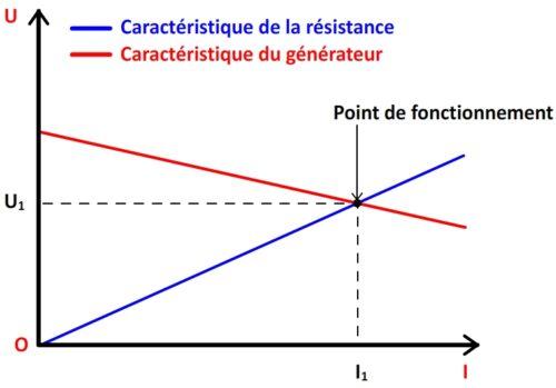 Point de fonctionnement d'un récepteur