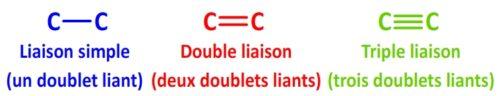 Liaison simple, double et triple du carbone