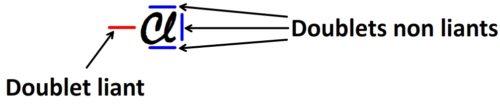 Doublets liants et non liants du chlore
