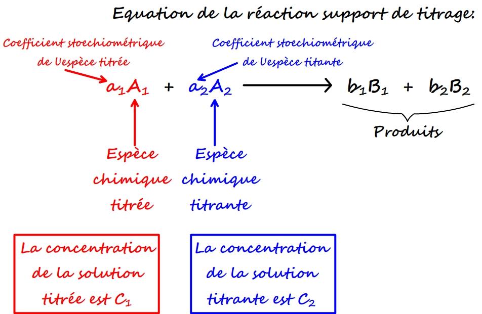 Equation support de la réaction de support