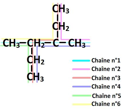 comment trouver la chaîne principale d'une molécule organique: exemple n°1