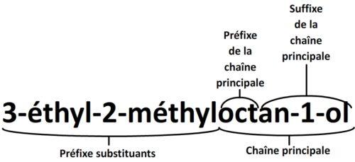 Les différentes parties du nom d'une molécule organique