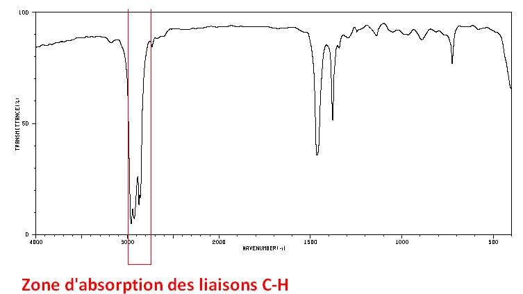 Zone d'absorption des liaisons C-H dans un spectre infrarouge