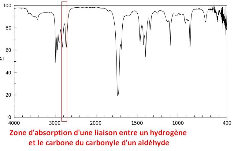 Zone d'absorption des liaisons C-H du carbonyle d'un aldéhyde dans un spectre infrarouge