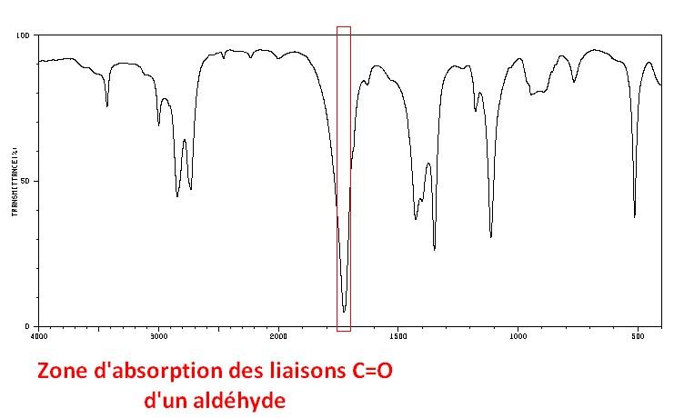 zone d'absorption de la double liaison carbone oxygène c=o d'un aldéhyde en spectroscopie infrarouge
