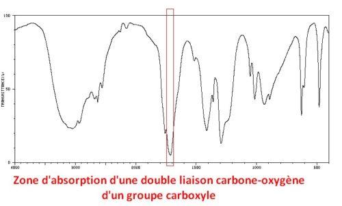 Zone d'absorption infrarouge pour la double liaison carbone-oxygène d'un, groupe carboxyle