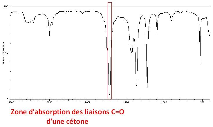 zone d'absorption de la double liaison carbone oxygène c=o d'une cétone en spectroscopie infrarouge