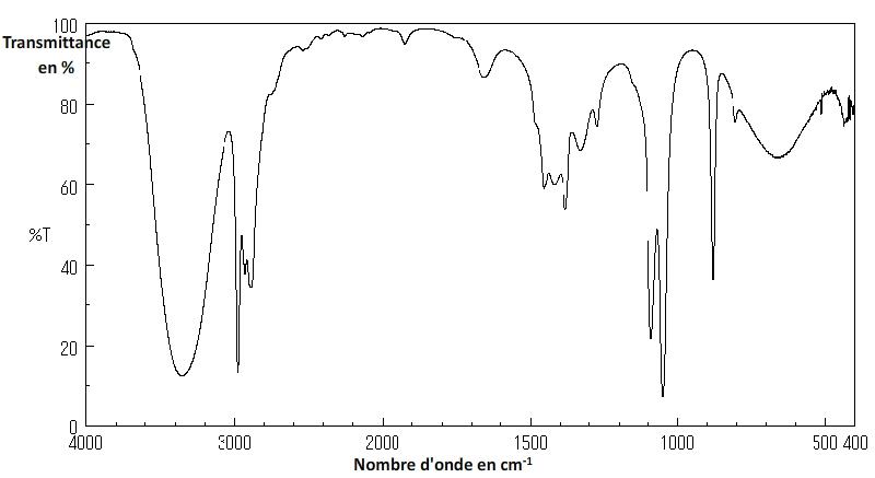 Spectre infrarouge de l'éthanol