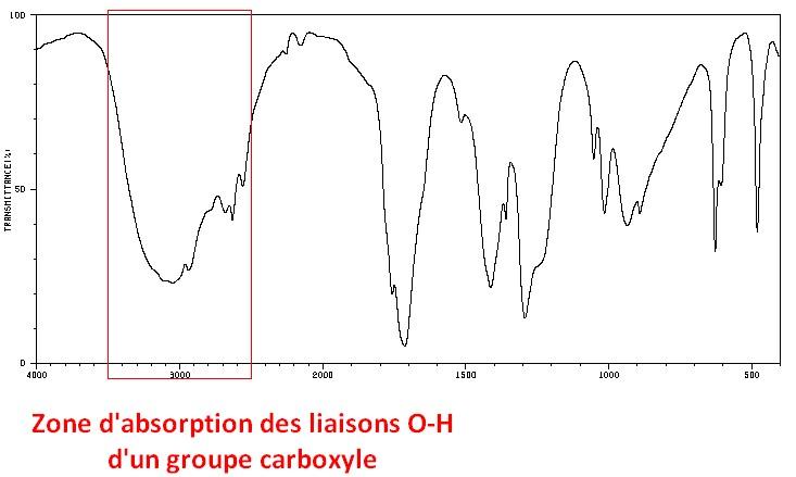 zone d'absorption pour une liaison oxygène-hydrogène O-H d'un groupe carboxyle en spectroscopie infrarouge