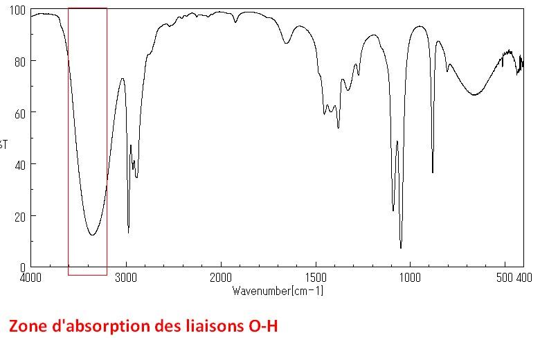 Zone d'absorption des liaisons oxygène-hydrogène O-H dans un spectre infrarouge