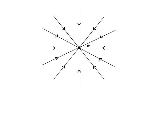 Lignes de champ d'un champ de gravitation