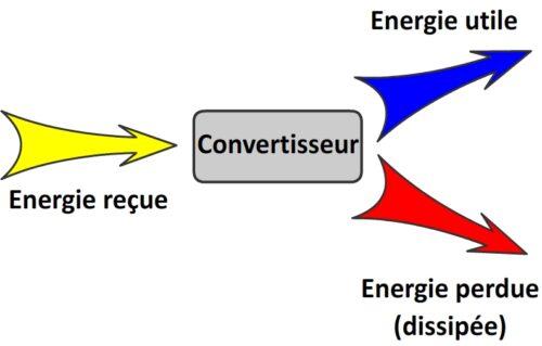 Chaine d'energie d'un convertisseur
