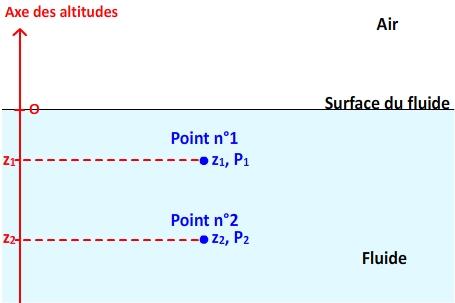 points d'un fluide