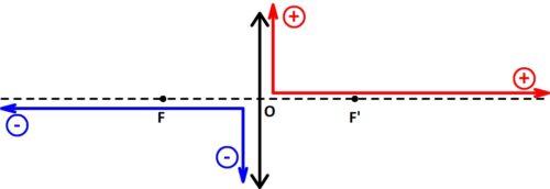 orientation longueurs