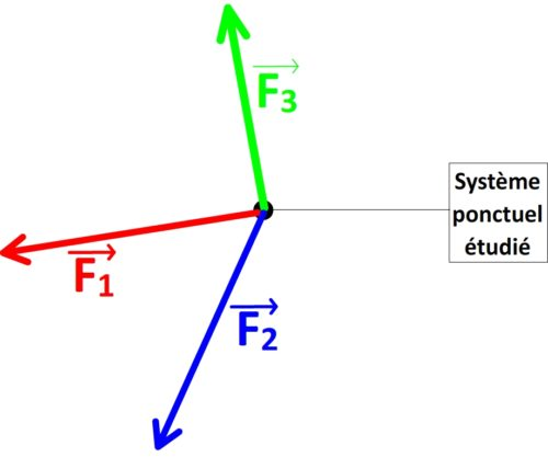 Tracé du vecteur force totale - étape n°1