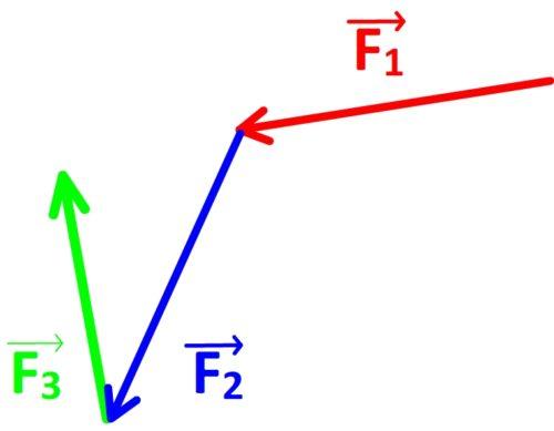 Tracé du vecteur force totale - étape n°2