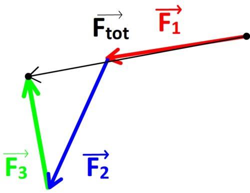 Tracé du vecteur force totale - étape n°3